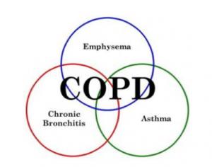 COPD - Dietistenpraktijk Sleegers in Deurne
