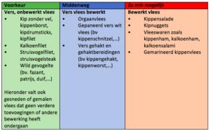 Witvlees Vlees blog Dietistenpraktijk Sleegers Deurne